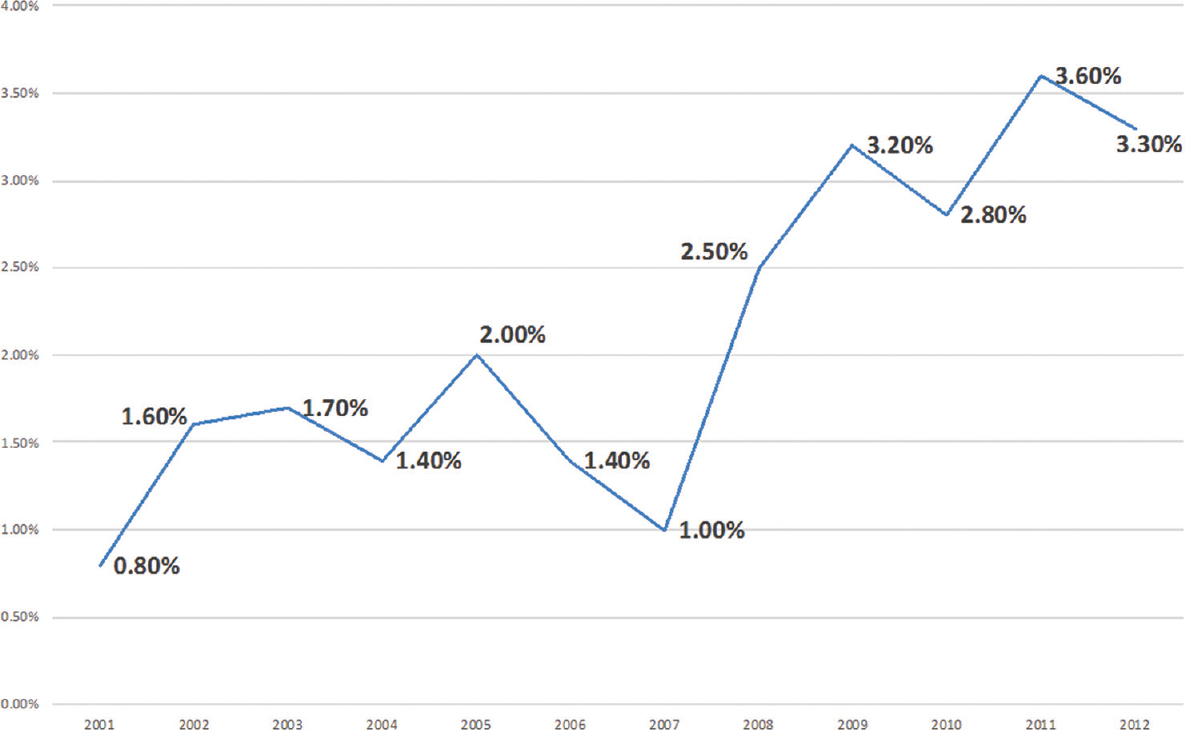 Figure 1: Percentage of patients undergoing surgical fixation of flail chest by year